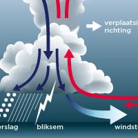 circulatie onweerswolk